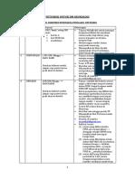03. Dm Penting Petunjuk Meng-email Dan Jenis Produk Sebulan Untuk Dm Neurologi
