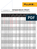 FLUKE Pressure-Temperature Chart