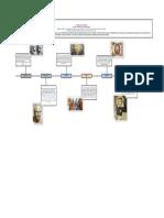 Antecedentes del estudio de la personalidad-Línea del Tiempo.pdf