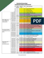 7th grade civics  eoc unit by benchmark- quick guide