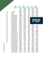 Datos Columnas Sap