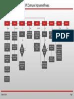 UPK Continuous Improvement Process Flow