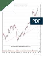 Chart32 - VOLTAS