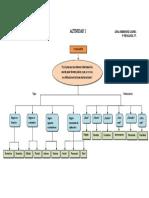 mapa conceptual sobre evaluación