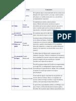 Catálogo Operas Cronológico