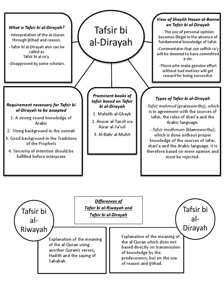 Tafsir bi al-Dirayah docx   Quran   Islamic Theology