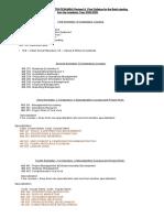 MBA Revised Syllabus 2008