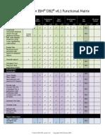 3252.Toad for IBM DB2 6 1 Functional Matrix.pdf