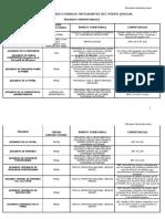 Esquema de los órganos integrantes del Poder Judicial.pdf