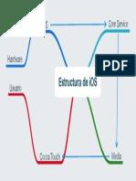 Estructura de IOS