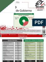 Falsean encuestas de San Luis Potosí y dicen que son de Guerrero