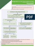 Aminoglycoside Dosing Guidelines