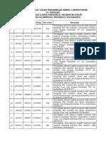 Daftar Koordinat Lokasi Pengambilan Sampel Laboratorium