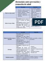 Elementos Diferenciales Entre Prevención y Promoción de Salud