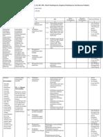 Analisis SKL KI KD Hematologi II
