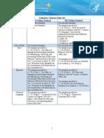 Commonclinicaldataset Ml 11-4-15