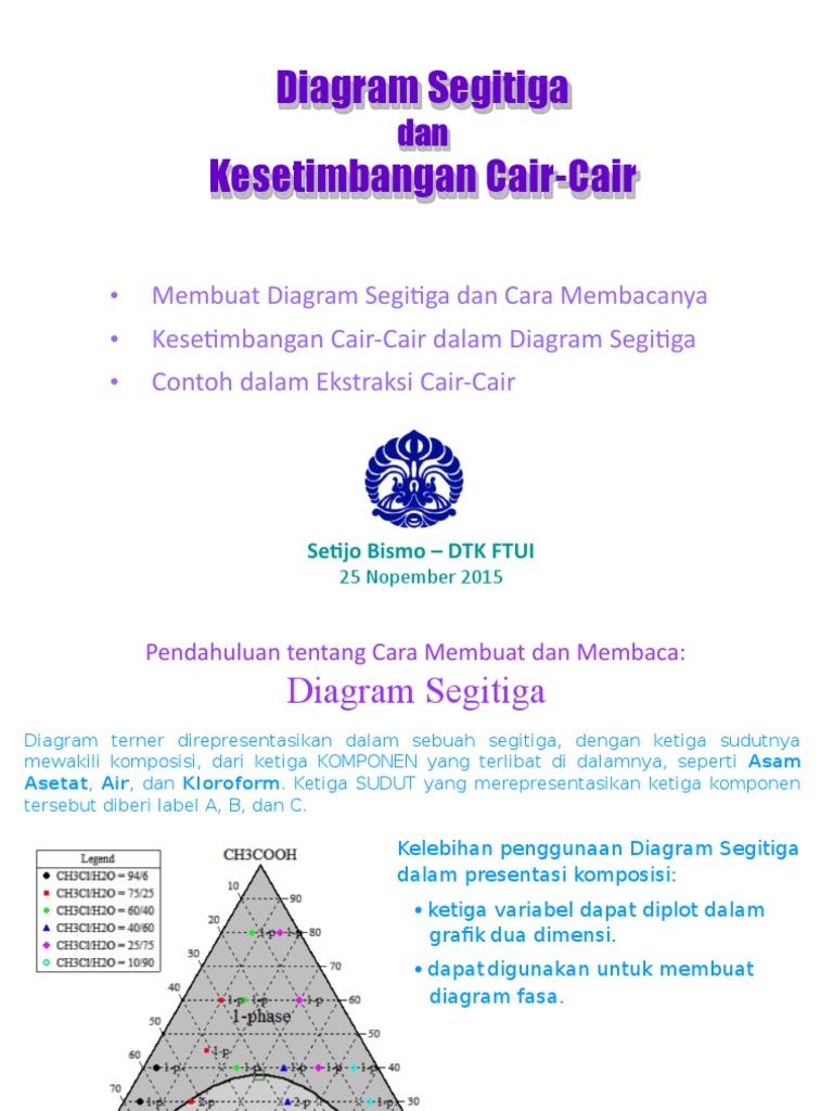 Kuliah23 diagram segitiga dan kesetimbangan cair cair ccuart Image collections
