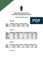 Tre to Eleicoes Estatisticas Comparecimento Brancos Nulos 2008 2010 2012