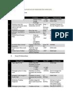 Rincian Kegiatan p2kb Dokter Umum