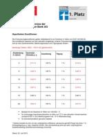 Baufinanzierungsservice der Santander Consumer Bank AG