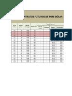 Risco Retorno Mini Dolar R3