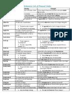 Phrasal Verbs List 5.pdf