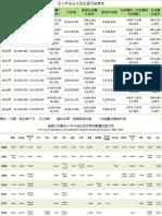 近十年全台水泥生產及銷售表+外銷數量地區表