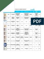 Tabla Pq Diversey - Catering