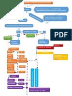 Flujograma de La Consejería de Planificación Familiar