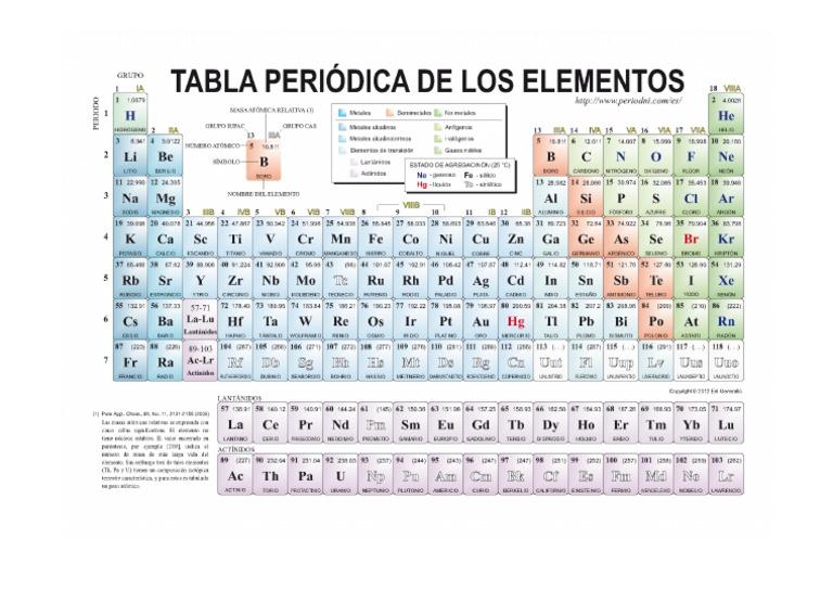 Tabla periodica quimica urtaz Image collections