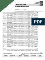 10000 Metres Race Analysis.