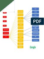 Organigrama Google