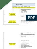 generic peer 2 pace chart