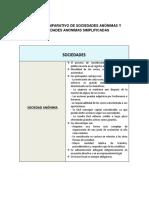 CUADRO COMPARATIVO DE SOCIEDADES ANÓNIMAS Y SOCIEDADES ANÓNIMAS SIMPLIFICADAS.docx