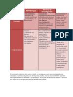 Diferencias Metodologia y Tecnicas