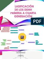 Clasificación de Dh(1)