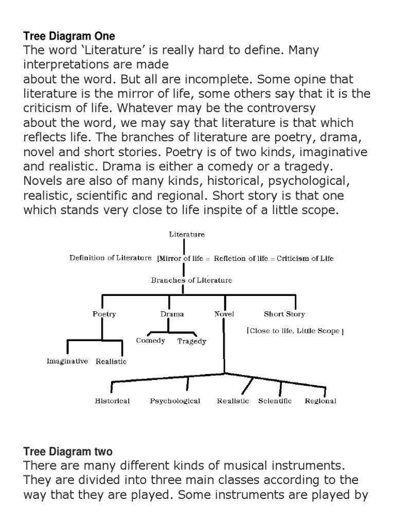 Tree Diagram One