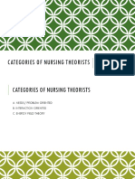 Categories of Nursing Theorists