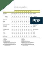 Producto interno bruto - años fiscales
