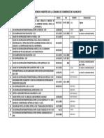 Listado de Convenios Vigentes de La Cámara de Comercio de Huancayo