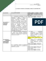 10.3_Limitele_minime_maxime_orientative_ale_finantării_acordate_în_cadrul_POR_2014-2020_track.docx