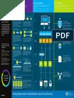 Windows Azure 101_Poster.pdf