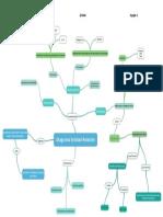 Mapa Conceptual DER