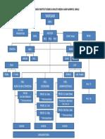 Struktur IBM