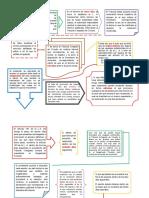 Diagrama Amparo Directo en Materia Laboral