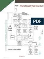 APQP-PQP-Flow-Chart.pdf