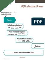 Apqp Pqp Flow Chart
