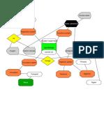 Concept Map Nutrition