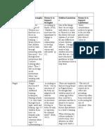 cdc theorist chart