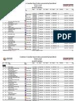 Enduro World Series Whistler Round 7 2017 Final Results